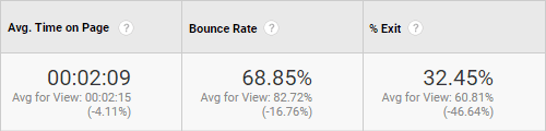 Bounce Rate Analtyics