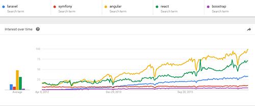 Framework Trends