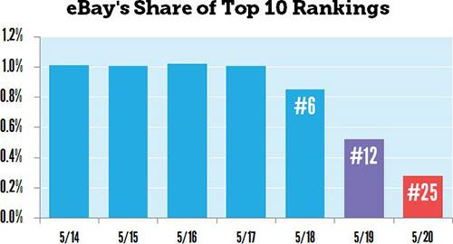 Ebay SEO Ranking