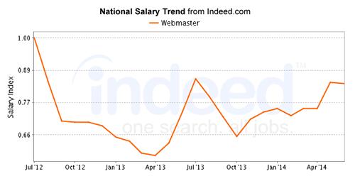 Web Developer Job Descriptions Salary Positions And Jobs