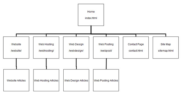 Simple Website Sitemap